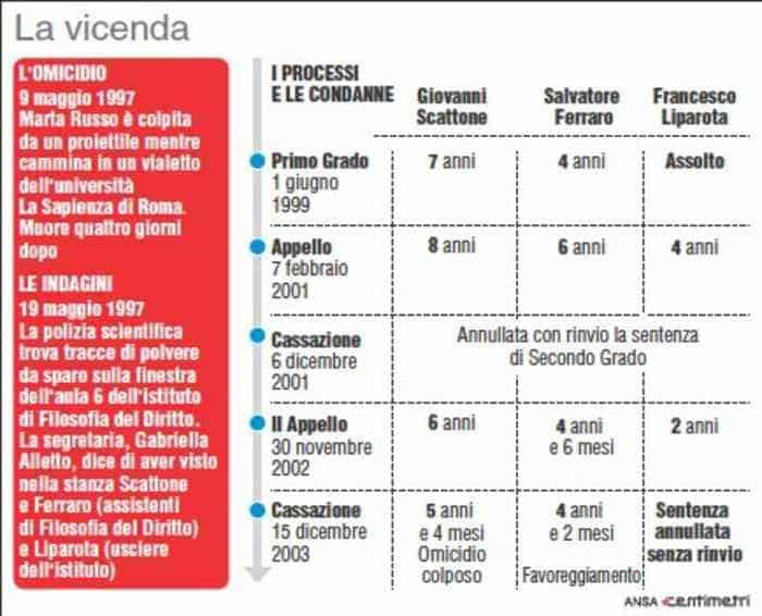 Condenas de Ferraro y Scattone